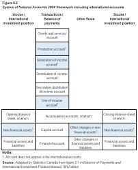 figure 8 2 system of national accounts 2008 framework including international accounts