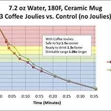 With coffee joulies™ your coffee will be ready to drink faster and will stay in the perfect temperature range longer. Amazon Com Customer Reviews Coffee Joulies Set Of 5