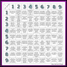 Free Numerology Compatibility Chart
