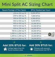 Btu Square Footage Chart Reported Buzz On Split Ac Size Revealed