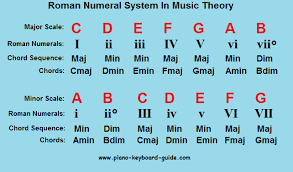 Major Scale Chord Progression Chart Popular Piano Chord Progressions