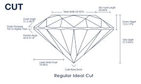 Mondial Jeweler Diamond Education