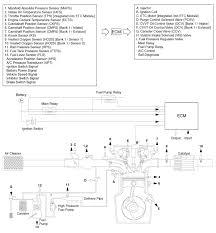 kia sorento schematic diagram emission control system kia kia sorento schematic diagram emission control system kia sorento xm 2011 2017 service manual