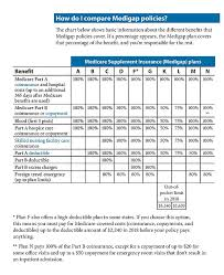 Medicare Supplement Chart Of Plans Medigap Comparison Chart Affinityseniorhealth