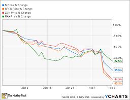 Rax Stock Chart Cloud Stocks Continue To Slump On Monday N Splk Zen Rax