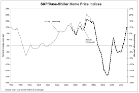Case Shiller Index Chart Us Home Prices Soared In April And Had Their Best Month In