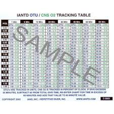 Oxygen Exposure Tracking Table