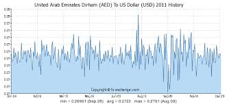 120 Aed United Arab Emirates Dirham Aed To Us Dollar Usd