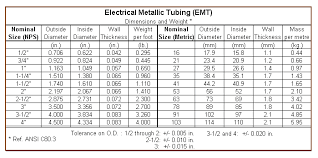 Electrical Conduit Sizing Chart Electrical Metallic Tubing Emt Conduit Dimensions Metal