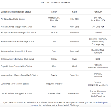 Delta Skymiles Benefits Chart Delta Airlines Medallion Official Status Match Challenge For