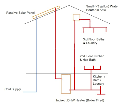 piping diagram water heater storage tank wiring diagram schemes wiring diagram electric water heater piping diagram water heater storage tank wiring diagram schemes regarding piping diagram for solar water