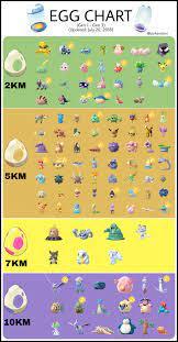 19Km Egg Chart Pokemon Go (Page 1) - Line.17QQ.com
