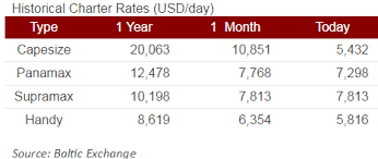 Panamax Rates Chart Dry Bulk Back From The Brink News