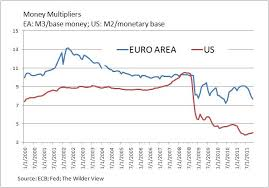 Money Multiplier Chart Economonitor The Wilder View Fractional Money Multipliers