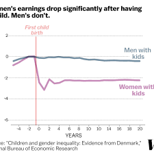 Annual Leave Chart 2018 A Stunning Chart Shows The True Cause Of The Gender Wage Gap