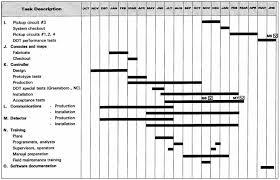 Theola Wilson Schedules Of Reinforcement Graph