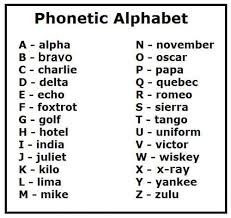 The original rationale for a spelling alphabet was to make radio. Facebook