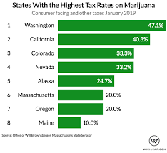 Weed Prices Chart Which States Have The Highest Taxes On Marijuana
