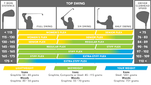 Are You Playing With The Wrong Shaft Tgws Golf Shaft Guide