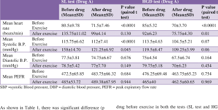Blood Pressure After Exercise Chart Effects Of Propranolol On Exercise Induced Changes In Heart