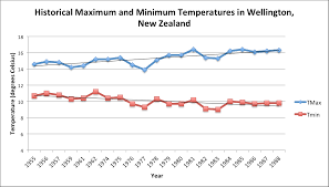 New Zealand Climate Chart Weather Climate Blog 3 Climate Of Wellington New
