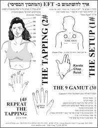 Eft Tapping Chart In Hebrew Eft Tapping Hebrew Eft