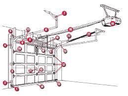 overhead garage door repairGarage Astounding garage door parts design Garage Door Parts