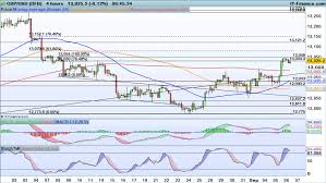 Usd Price Chart Fx Levels To Watch Eur Usd Gbp Usd Eur Gbp Ig Swiss