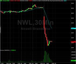Newell Brands Nwl Stock Q2 Sales Decline Lowered
