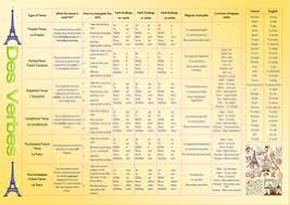 Basic French Verbs Conjugation Chart Pdf French Verb Conjugation Poster Updated Pdf French Verbs