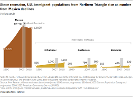 Guatemala Religion Chart Immigration From Guatemala Honduras El Salvador Up Pew