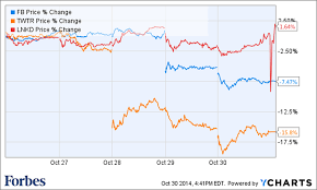 Linkedin Stock Price Chart Linkedin Breaks Negative Social Earnings Trend Stock Pops