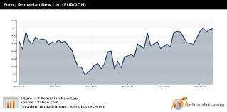 Euro Romanian New Leu Eur Ron