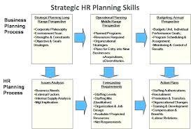 Sample Budget Plan For Non Profit Organization Strategic Plan Template Models Organizations