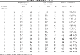 Normal Fetal Biometry Chart Table 7 From Comparison Of Ultrasound Fetal Biometry Of