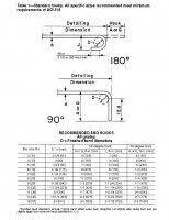 Aci Rebar Bend Chart Rebar Bend Diameter Related Keywords Suggestions Rebar