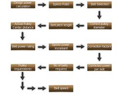 V Belt Selection Chart How To Select V Belts Tips On Belt Selection Veegripbelts Com