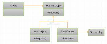 Null Object Pattern Awesome Null Object Pattern