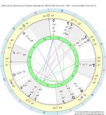 Birth Chart Alexis Lauren Scorpio Zodiac Sign Astrology