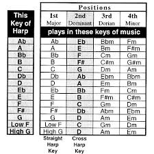 Harmonica To Guitar Key Chart Harmonica Keys And Positions In 2019 Harmonica Lessons