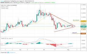Neo Usd Chart Neo Price Analysis Neo Usd Trades Below 12 After Bears Show Up