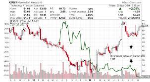 Garmin Stock Chart Grmn Stock Garmin Ltd Nasdaq Grmn Is A Rising Threat