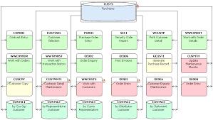 as  rpg ca  e cobol documentation as a service   databorough   xaas    screen flow diagram word document