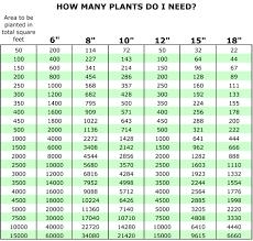 48 Precise Spacing Garden Plants Chart