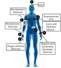 Medical Sensors Types Of Medical Sensors Functions Of Medical Sensors