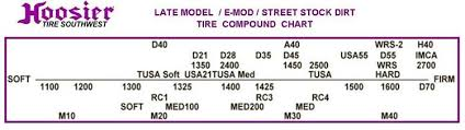 Hoosier Tyre Compound Chart Late Model Mod Stock Dirt 11 0 29 0 15 Nrm 1600 Circle