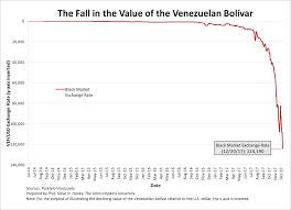 Venezuelas Grim Reaper A Current Inflation Measurement