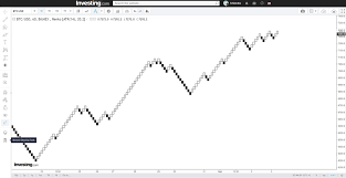 Investing Com Live Chart