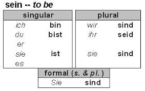 German Language Grammar And Usage Resource September 2009