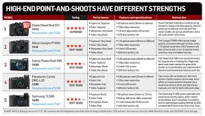 Canon Dslr Model Comparison Chart High End Point And Shoots Techhive